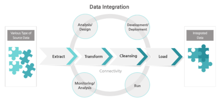 data-integration-framework-explained