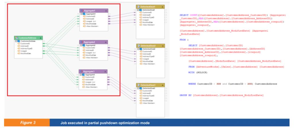Types of Pushdown Optimization Mode