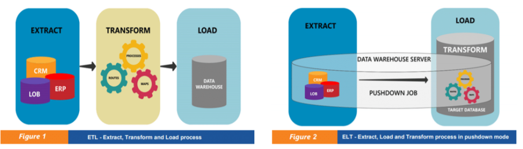 pushdown optimization modevs ELT approach